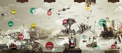 map future
