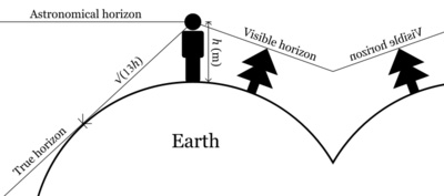 horizon calculation